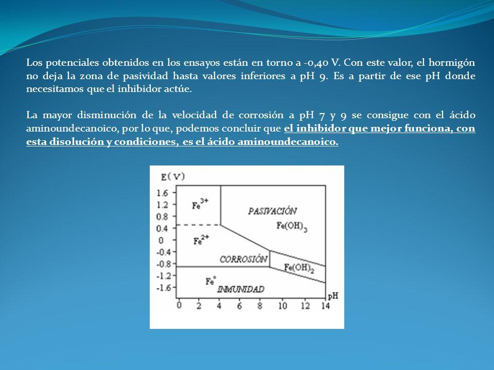 Los potenciales obtenidos en los ensayos están en torno a -0,40 V