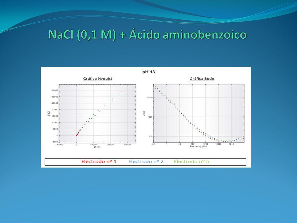 NaCl (0,1 M) + Ácido aminobenzoico