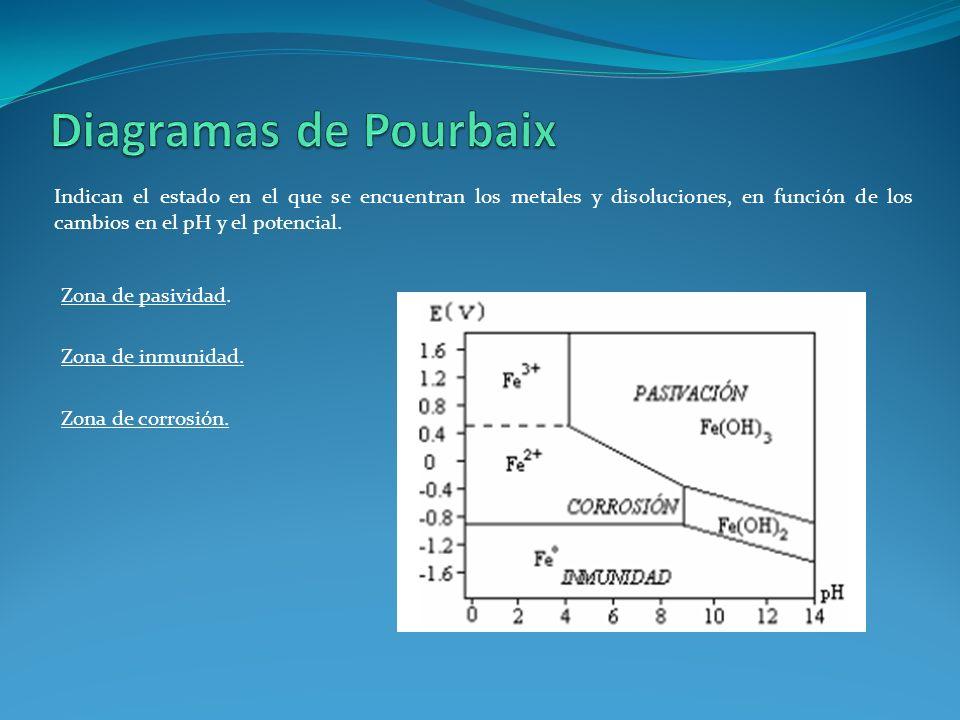 Diagramas de Pourbaix Indican el estado en el que se encuentran los metales y disoluciones, en función de los cambios en el pH y el potencial.