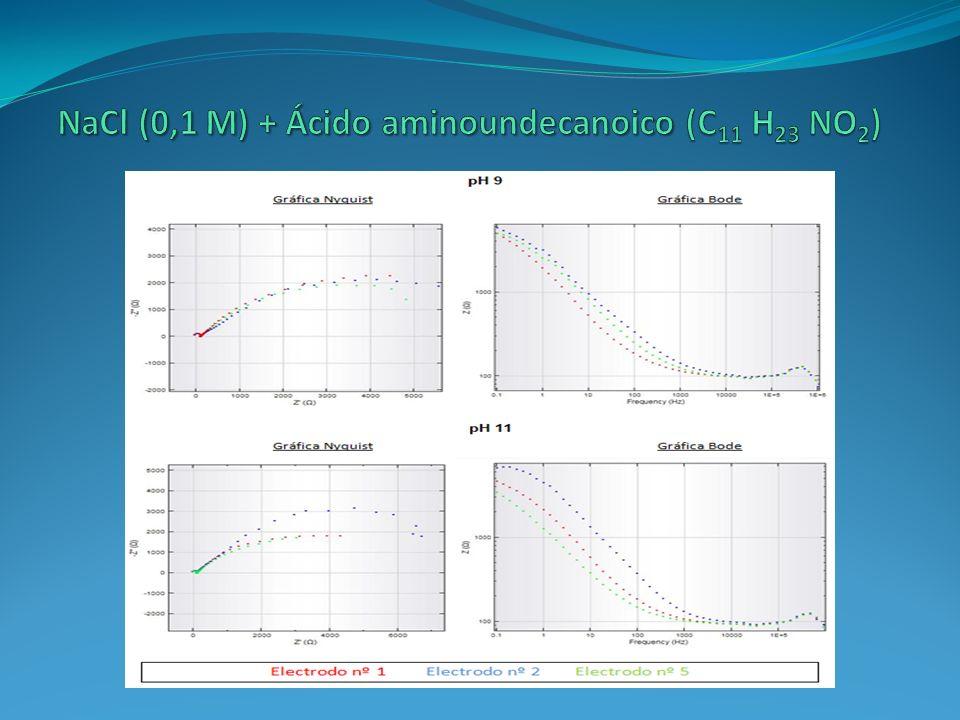 NaCl (0,1 M) + Ácido aminoundecanoico (C11 H23 NO2)