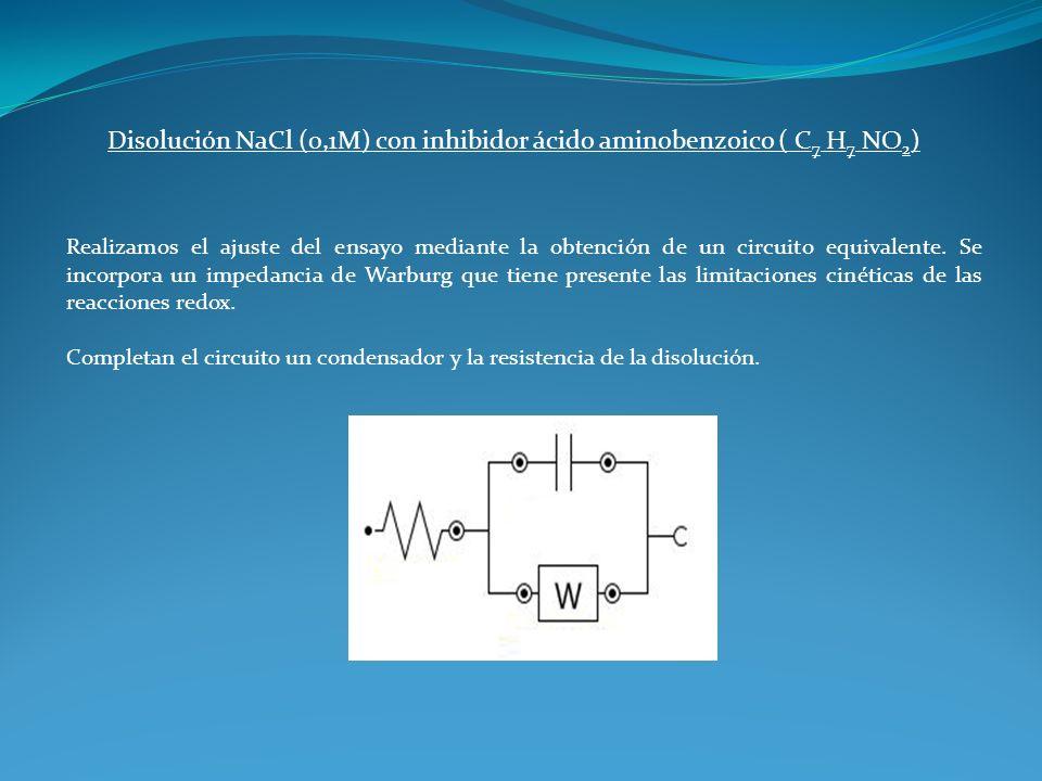Disolución NaCl (0,1M) con inhibidor ácido aminobenzoico ( C7 H7 NO2)