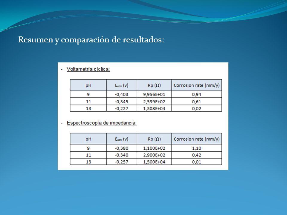 Resumen y comparación de resultados: