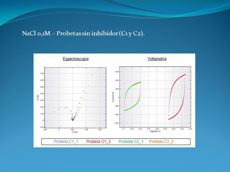 NaCl 0,1M – Probetas sin inhibidor (C1 y C2).