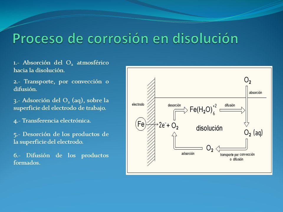 Proceso de corrosión en disolución