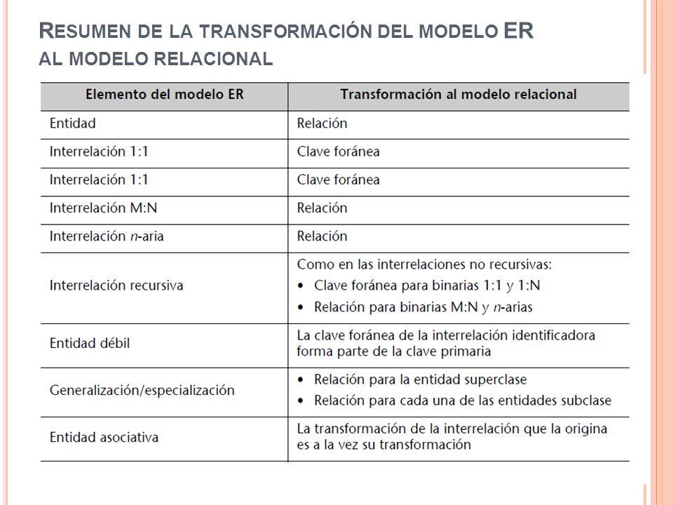 Resumen de la transformación del modelo ER al modelo relacional