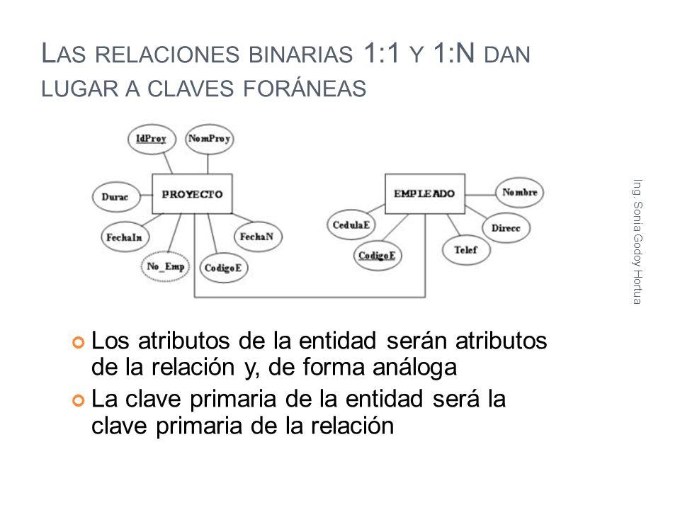 Las relaciones binarias 1:1 y 1:N dan lugar a claves foráneas