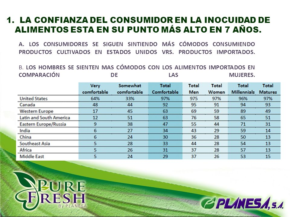 CONFIANZA DEL CONSUMIDOR EN LA INOCUIDAD DE ALIMENTOS ESTA EN SU PUNTO MAS ALTO EN 7 AÑOS.