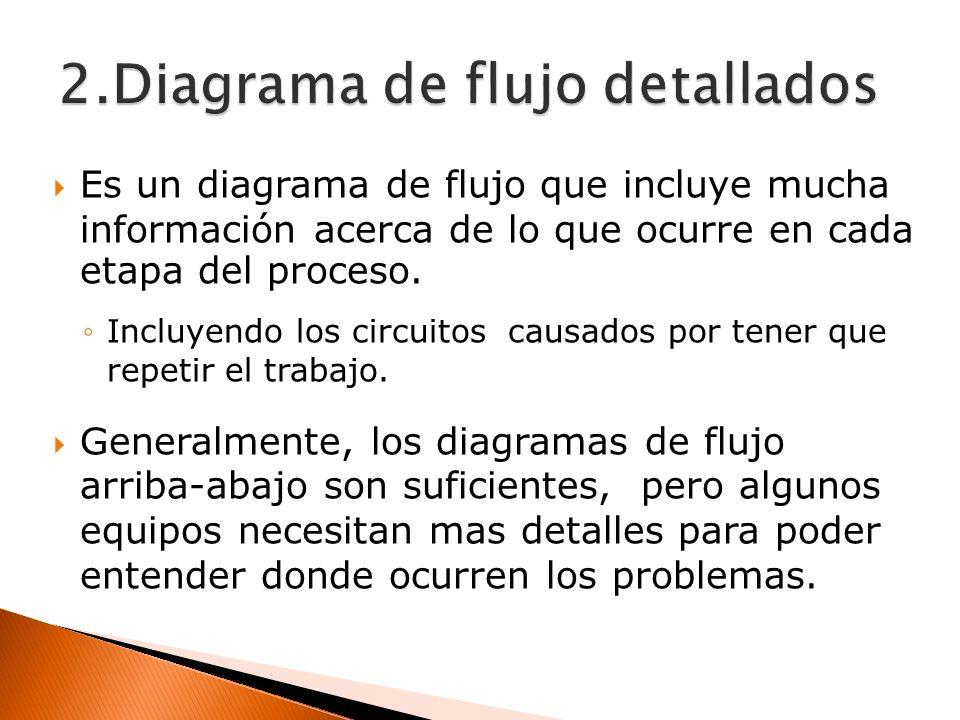 2.Diagrama de flujo detallados