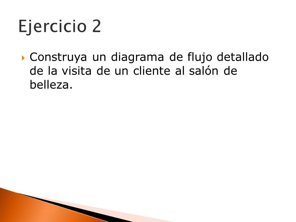 Ejercicio 2 Construya un diagrama de flujo detallado de la visita de un cliente al salón de belleza.