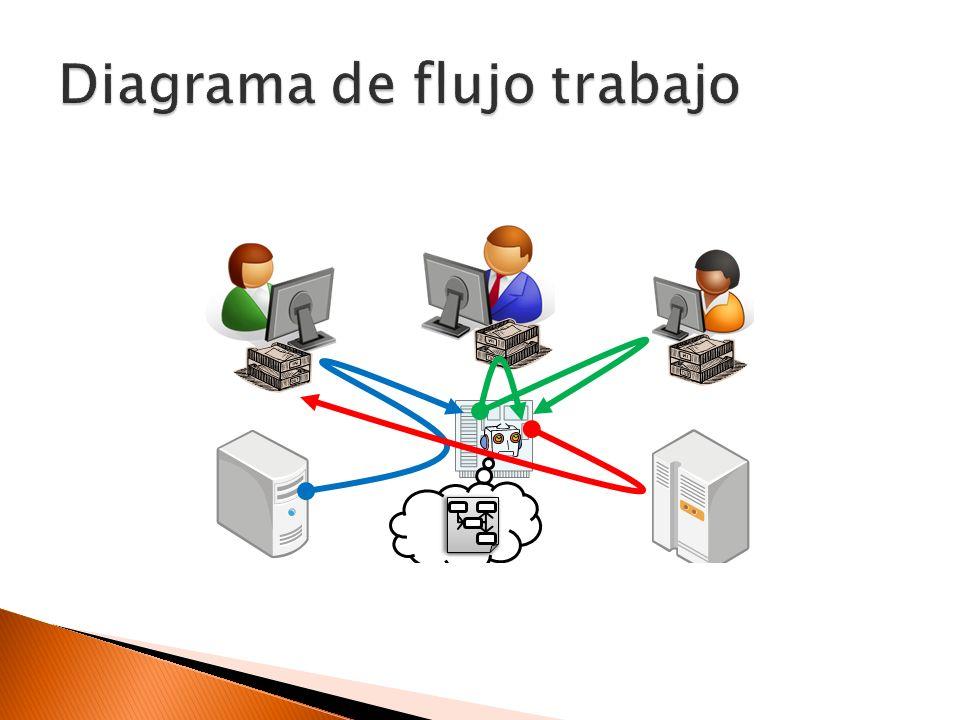Diagrama de flujo trabajo