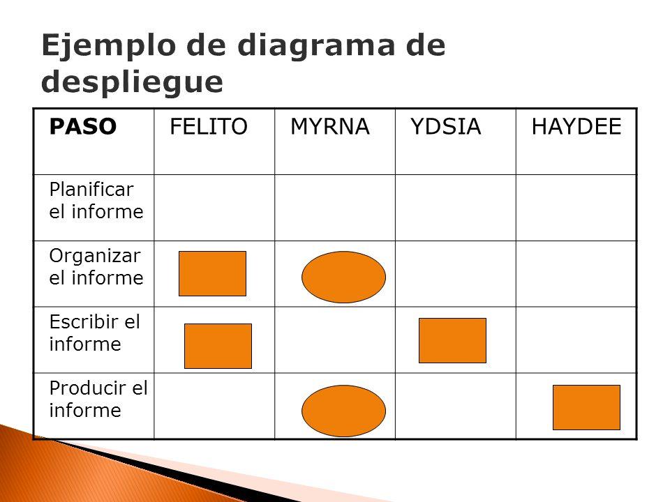 Ejemplo de diagrama de despliegue