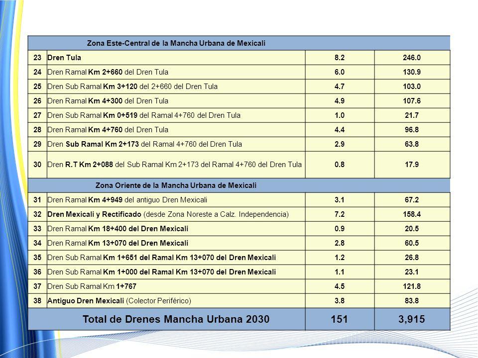 Total de Drenes Mancha Urbana 2030 151 3,915