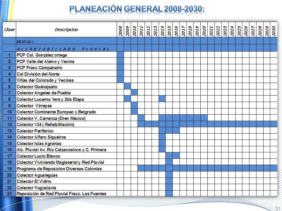 PlaneaciÓn general 2008-2030: