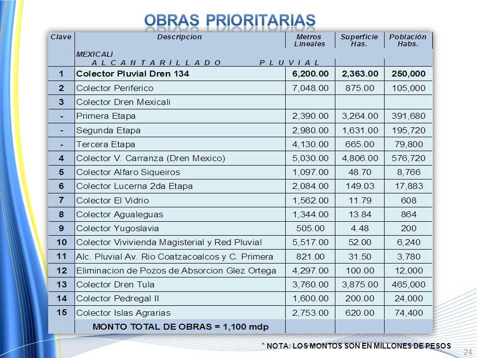 OBRAS PRIORITARIAS * NOTA: LOS MONTOS SON EN MILLONES DE PESOS