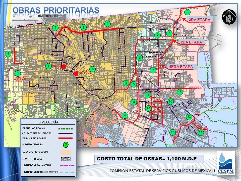 OBRAS PRIORITARIAS COSTO TOTAL DE OBRAS= 1,100 M.D.P