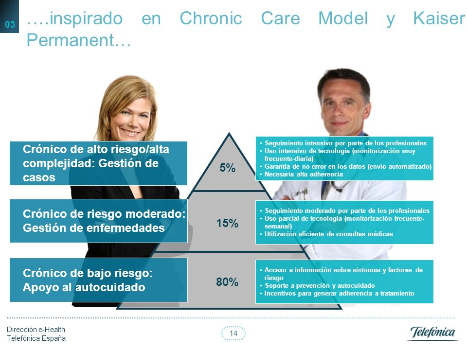 ….inspirado en Chronic Care Model y Kaiser Permanent…