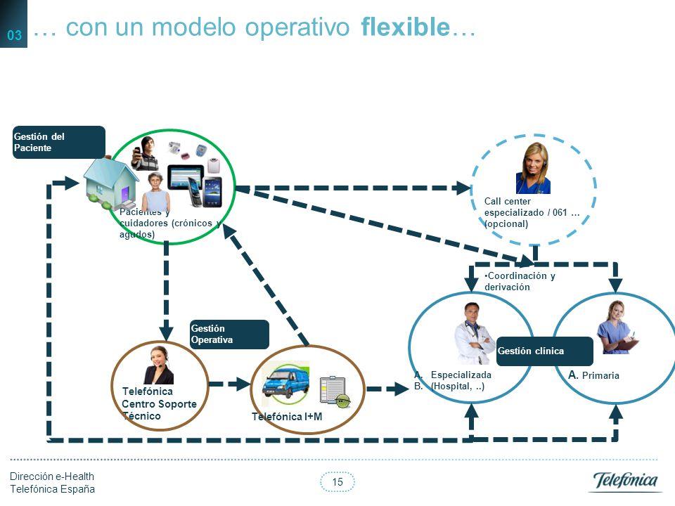 … con un modelo operativo flexible…