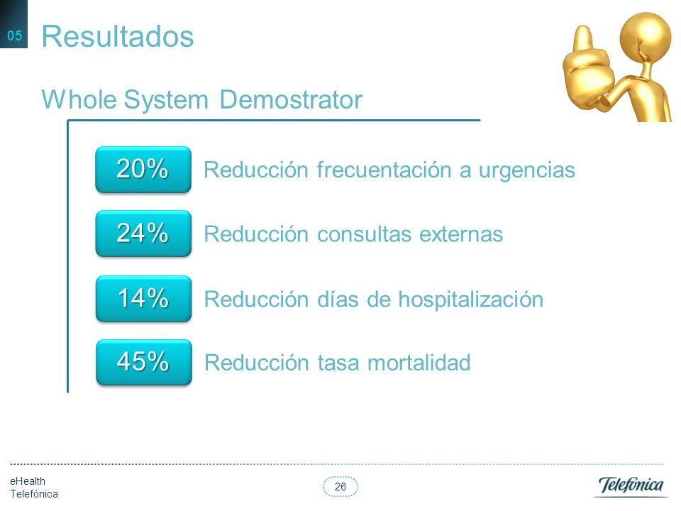 Resultados Whole System Demostrator 20% 24% 14% 45%