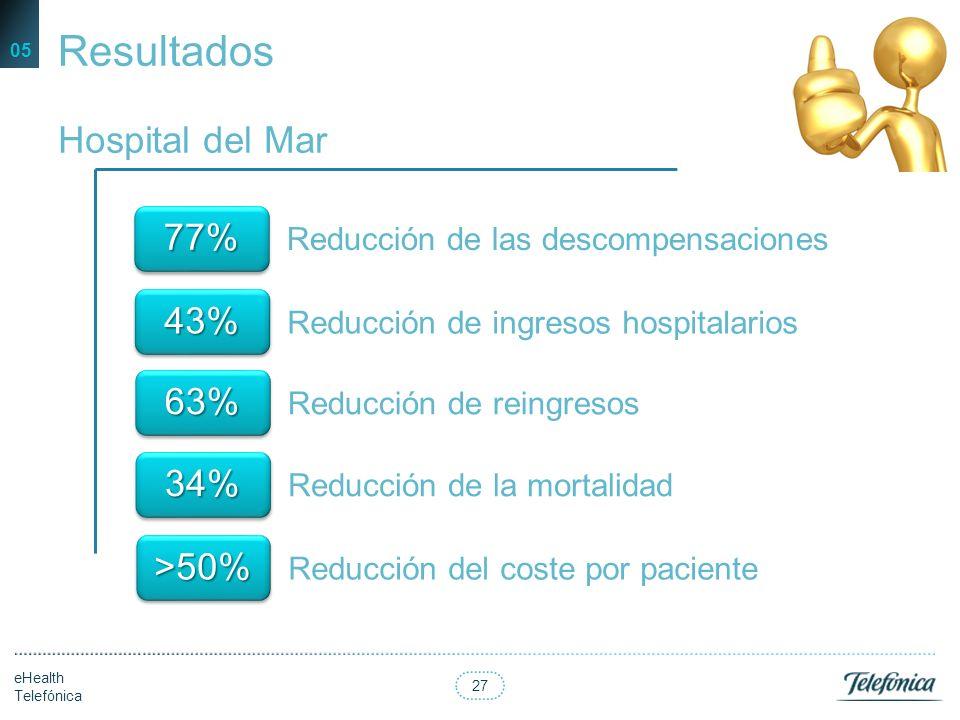 Resultados Hospital del Mar 77% 43% 63% 34% >50%