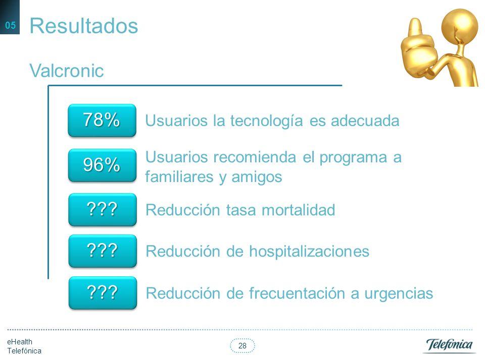 Resultados Valcronic 78% 96%