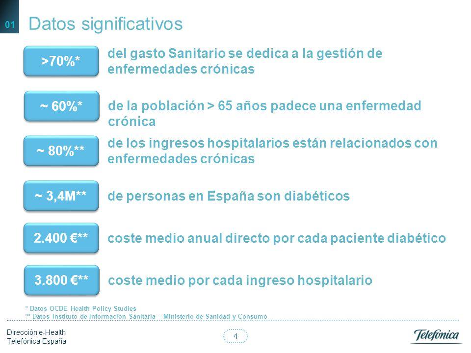 Datos significativos 01. >70%* del gasto Sanitario se dedica a la gestión de enfermedades crónicas.