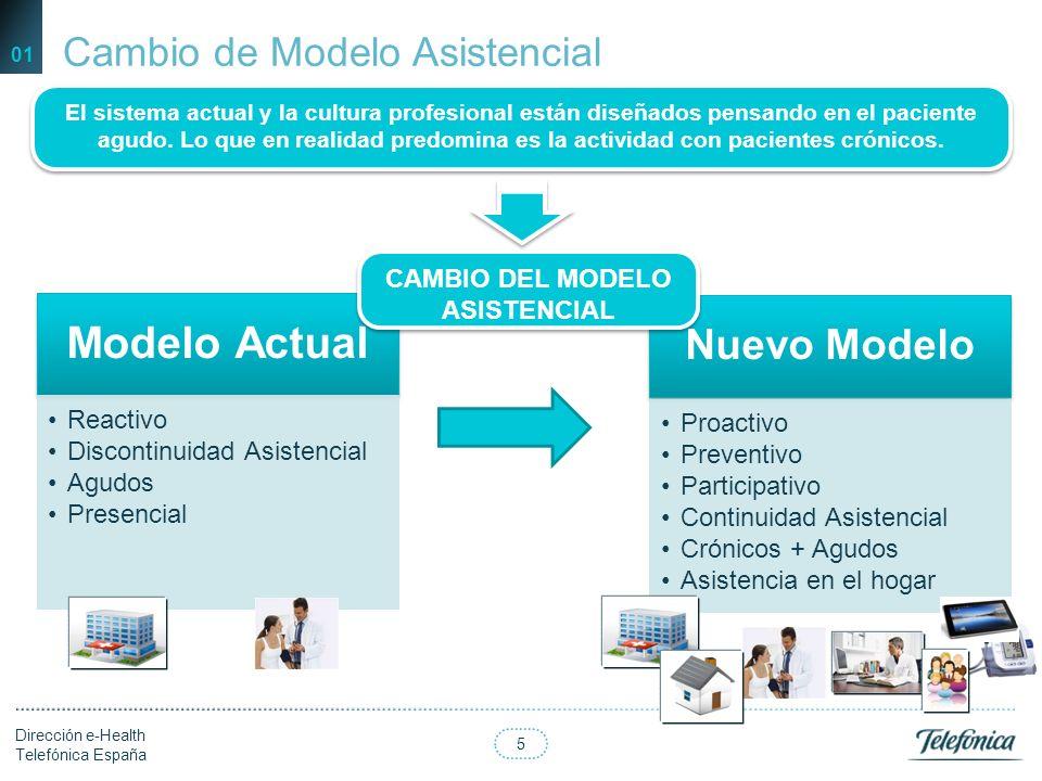CAMBIO DEL MODELO ASISTENCIAL