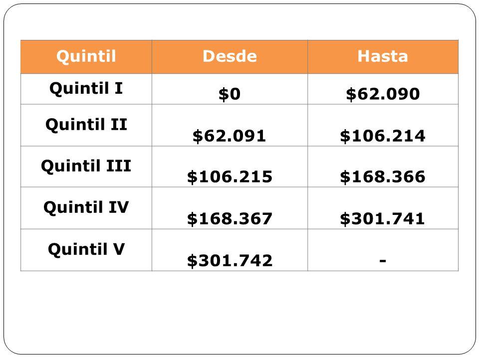 Quintil Desde Hasta Quintil I $0 $62.090 Quintil II $62.091 $106.214