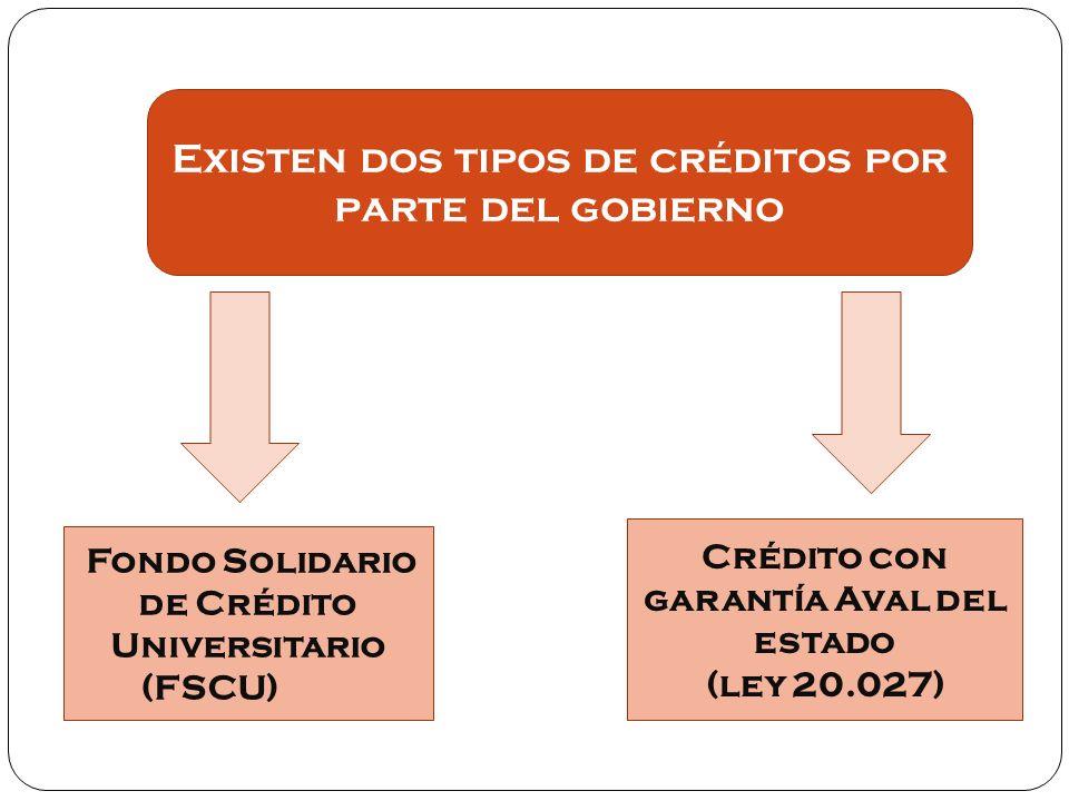 Crédito con garantía Aval del estado