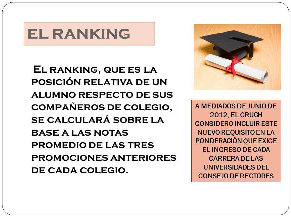 EL RANKING