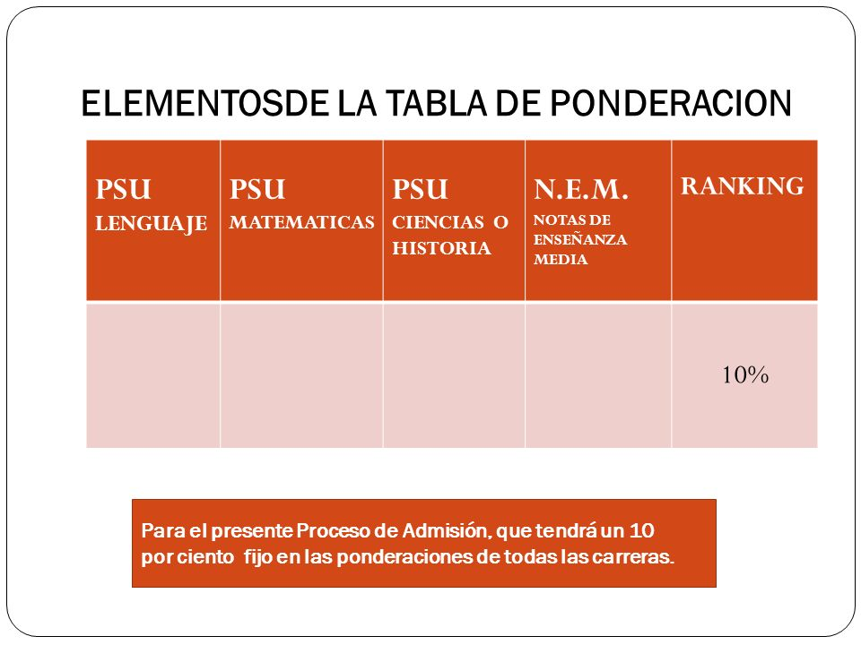 ELEMENTOSDE LA TABLA DE PONDERACION