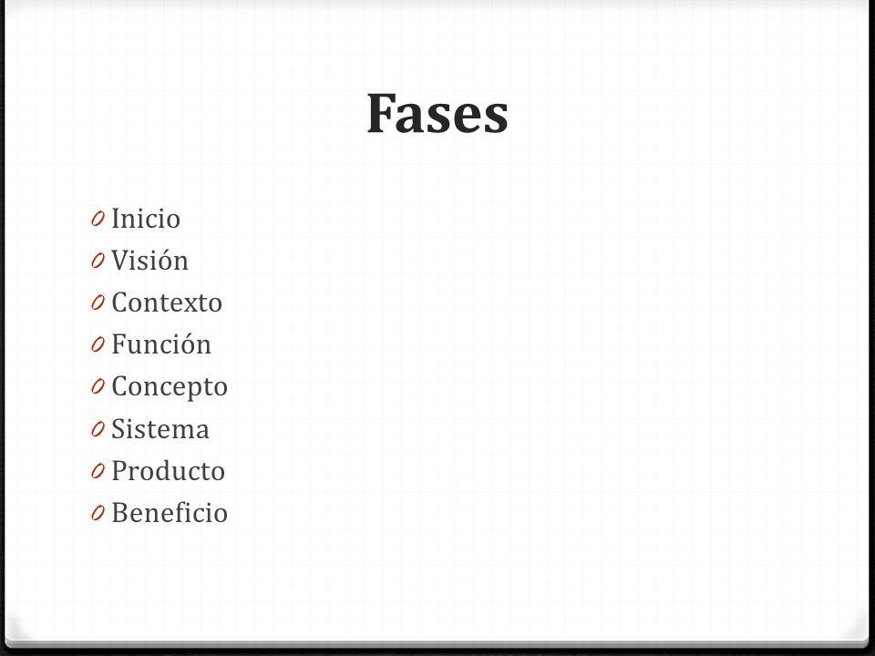 Fases Inicio Visión Contexto Función Concepto Sistema Producto