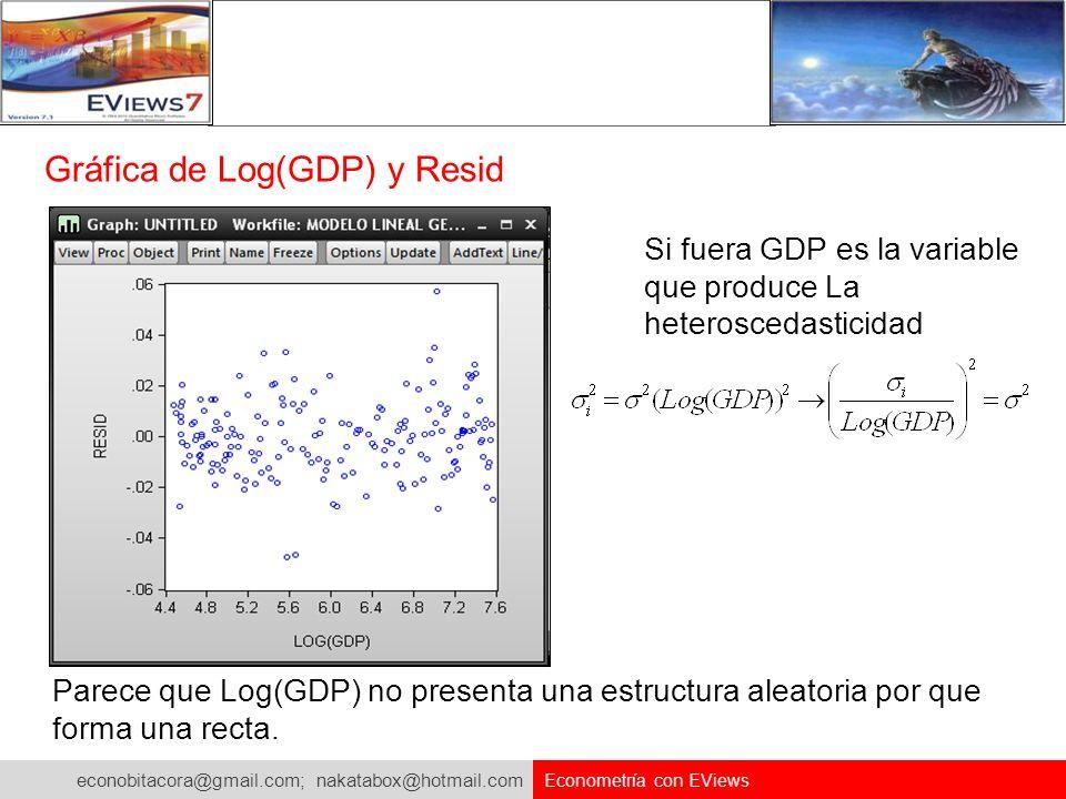 Gráfica de Log(GDP) y Resid