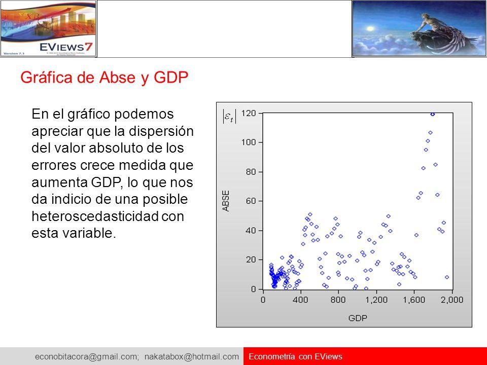 Gráfica de Abse y GDP