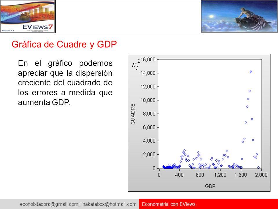 Gráfica de Cuadre y GDP En el gráfico podemos apreciar que la dispersión creciente del cuadrado de los errores a medida que aumenta GDP.