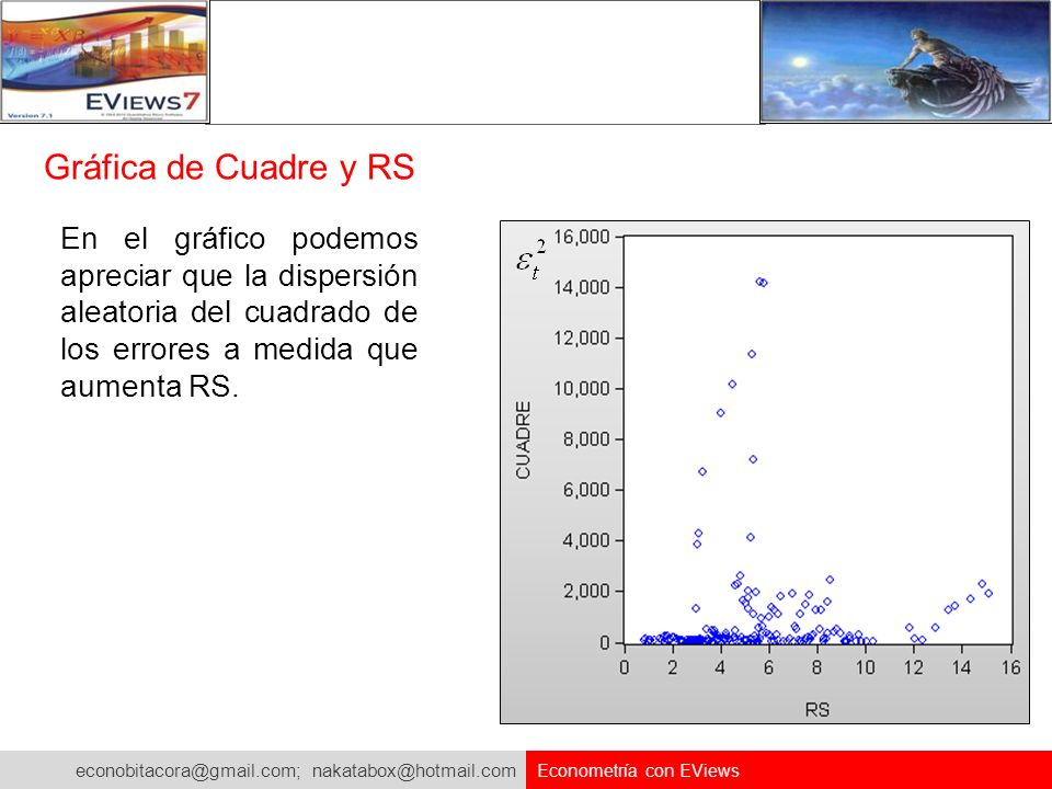 Gráfica de Cuadre y RS En el gráfico podemos apreciar que la dispersión aleatoria del cuadrado de los errores a medida que aumenta RS.