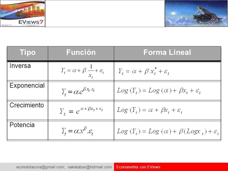 Tipo Función Forma Lineal