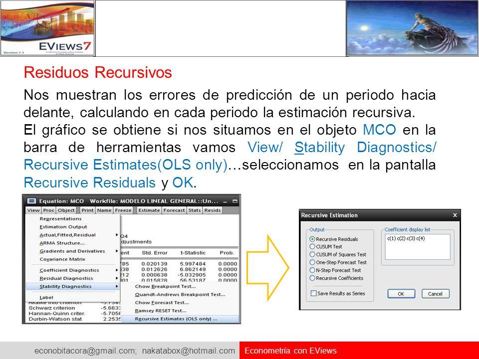 Residuos Recursivos Nos muestran los errores de predicción de un periodo hacia delante, calculando en cada periodo la estimación recursiva.