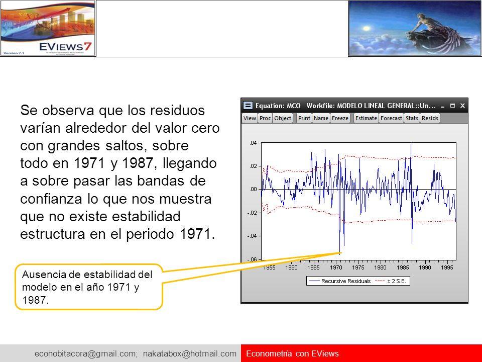 Se observa que los residuos varían alrededor del valor cero con grandes saltos, sobre todo en 1971 y 1987, llegando a sobre pasar las bandas de confianza lo que nos muestra que no existe estabilidad estructura en el periodo 1971.