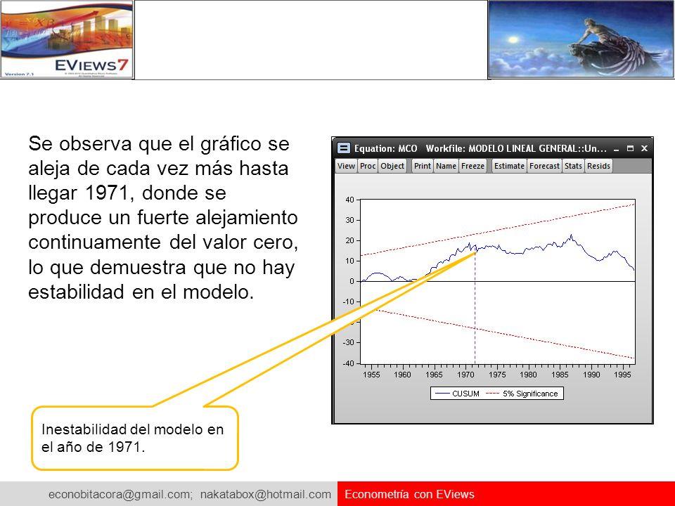 Se observa que el gráfico se aleja de cada vez más hasta llegar 1971, donde se produce un fuerte alejamiento continuamente del valor cero, lo que demuestra que no hay estabilidad en el modelo.