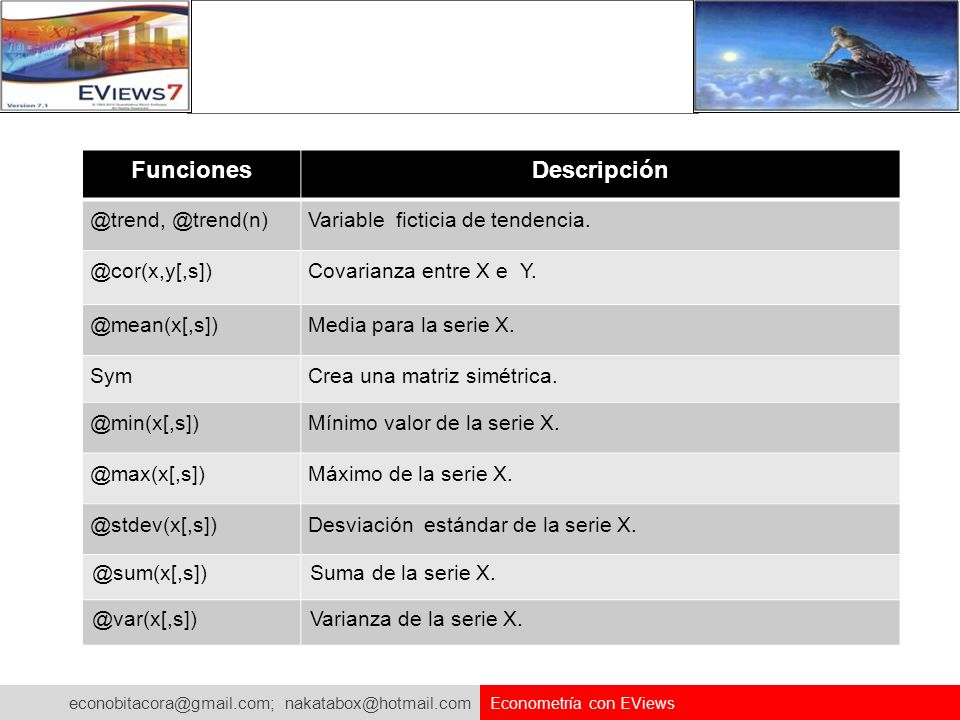 Funciones Descripción