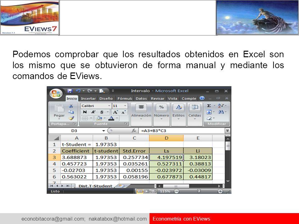 Podemos comprobar que los resultados obtenidos en Excel son los mismo que se obtuvieron de forma manual y mediante los comandos de EViews.