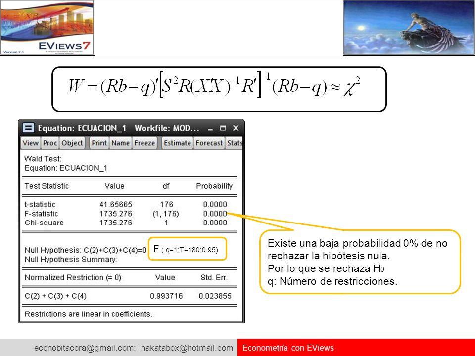 Existe una baja probabilidad 0% de no rechazar la hipótesis nula.