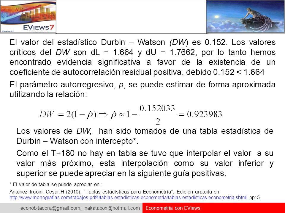 El valor del estadístico Durbin – Watson (DW) es 0. 152