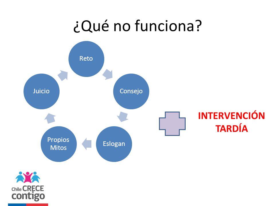 ¿Qué no funciona INTERVENCIÓN TARDÍA Reto Consejo Eslogan