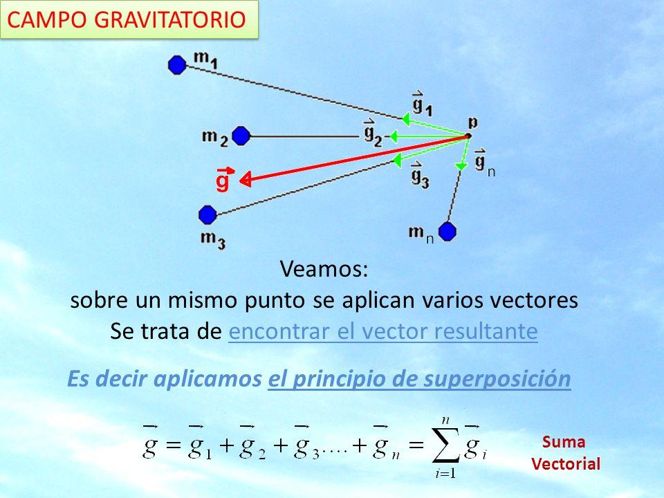 Veamos: sobre un mismo punto se aplican varios vectores