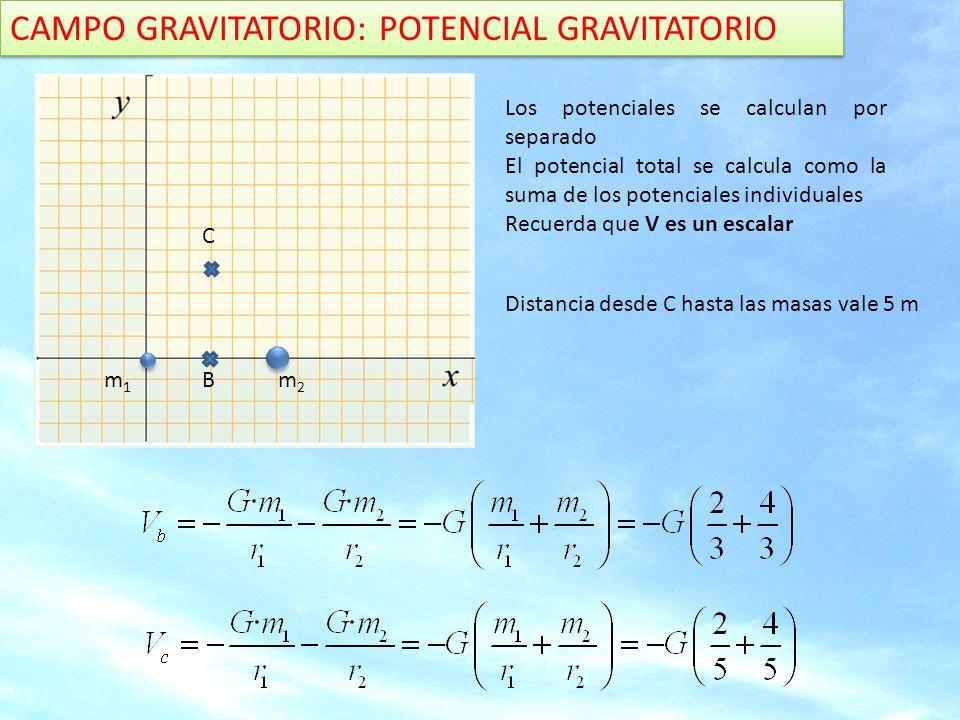 CAMPO GRAVITATORIO: POTENCIAL GRAVITATORIO
