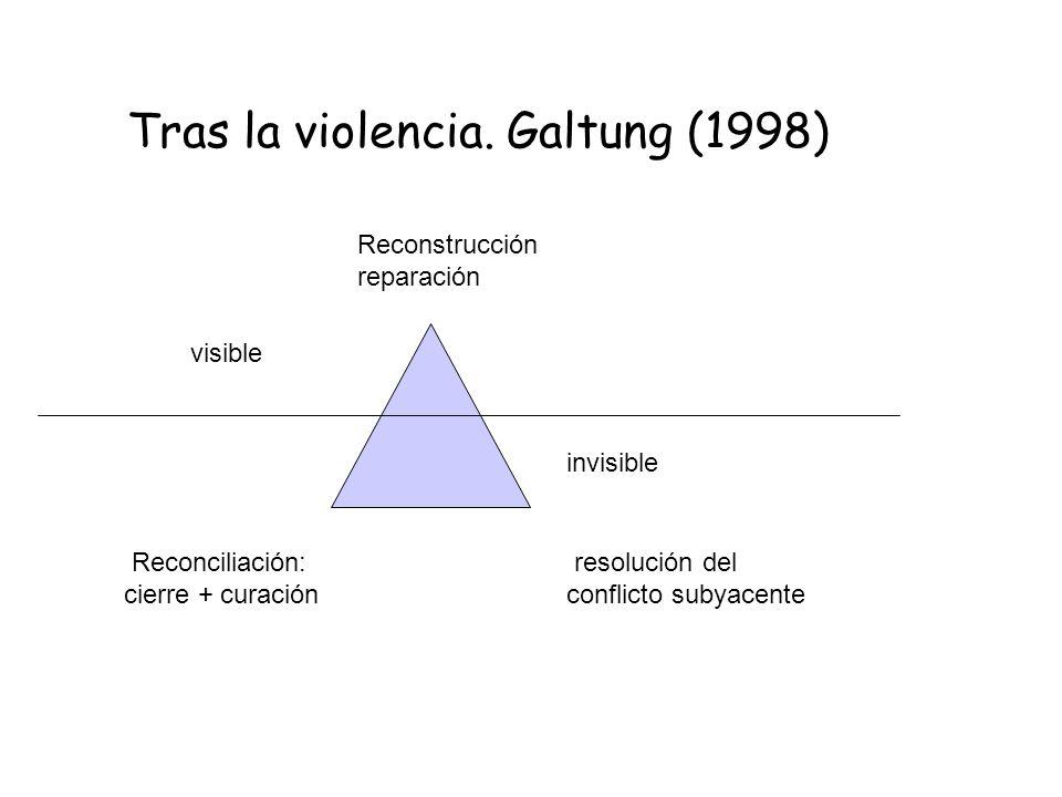 Tras la violencia. Galtung (1998)