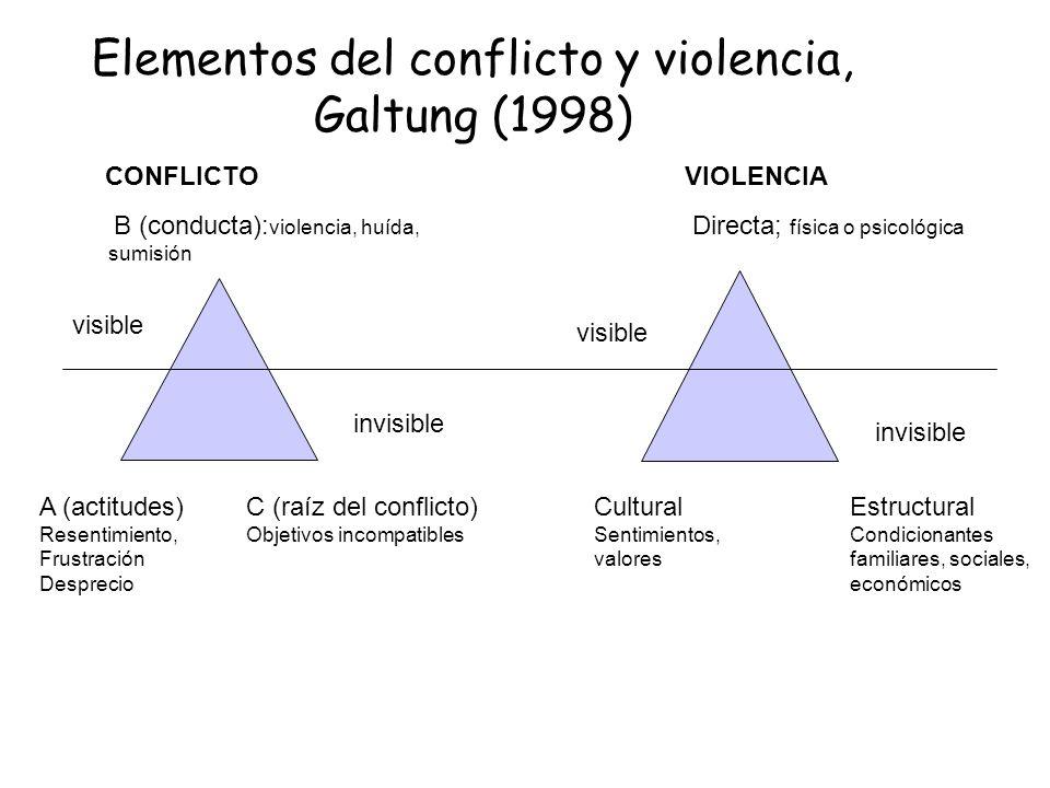 Elementos del conflicto y violencia, Galtung (1998)