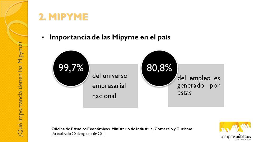 99,7% 80,8% 2. MIPYME Importancia de las Mipyme en el país