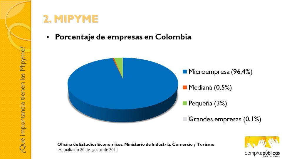 2. MIPYME Porcentaje de empresas en Colombia